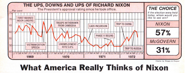 The Ups, downs, and ups of Richard Nixon chart of approval rating since he took office (1969 to 1972)