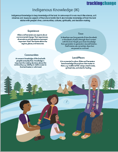 Tracking Change Indigenous Knowledge Infographic.